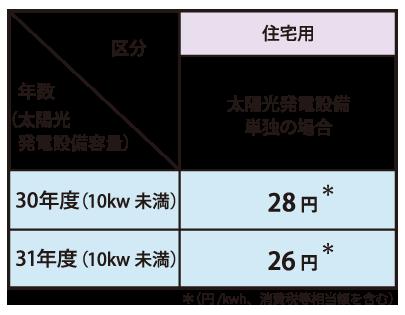太陽光発電設備 表